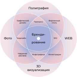 схема компетенций брендингового агентства Аргентум Дизайн